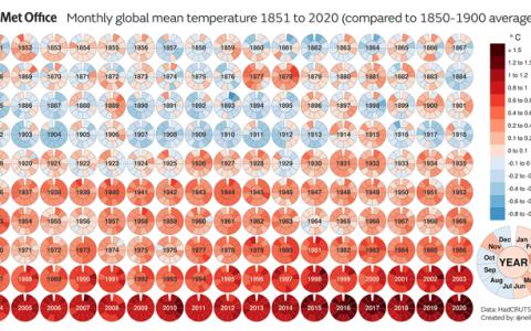 İNGİLTERE METEOROLOJİ OFİSİ, 2020 KÜRESEL SICAKLIK DEĞERLENDİRMESİNİ YAYINLADI.